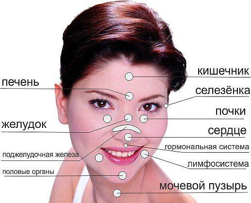 Прыщи-болезни внутренних органов